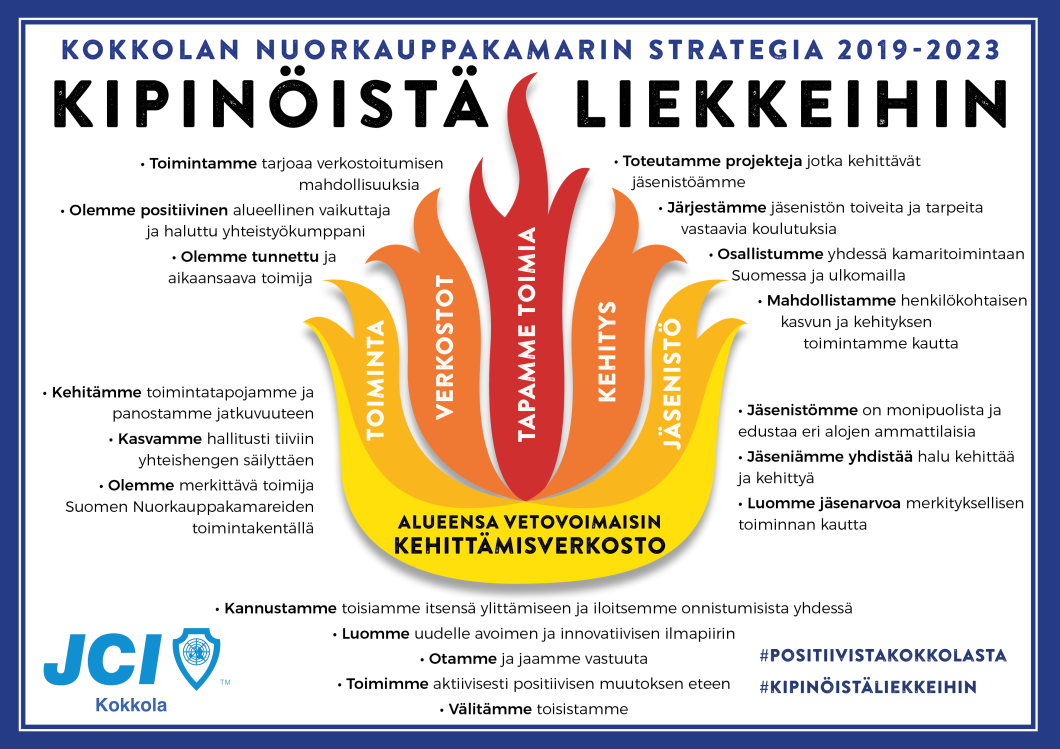 JCI Kokkola Strategia 2019-2023.png